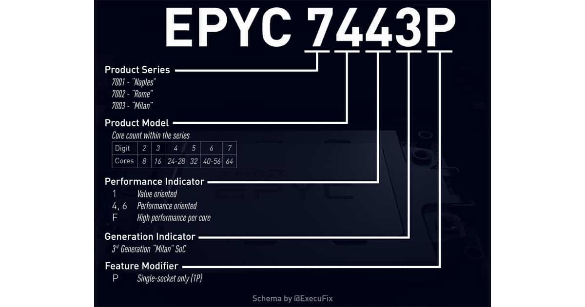 EPYC Naming Scheme