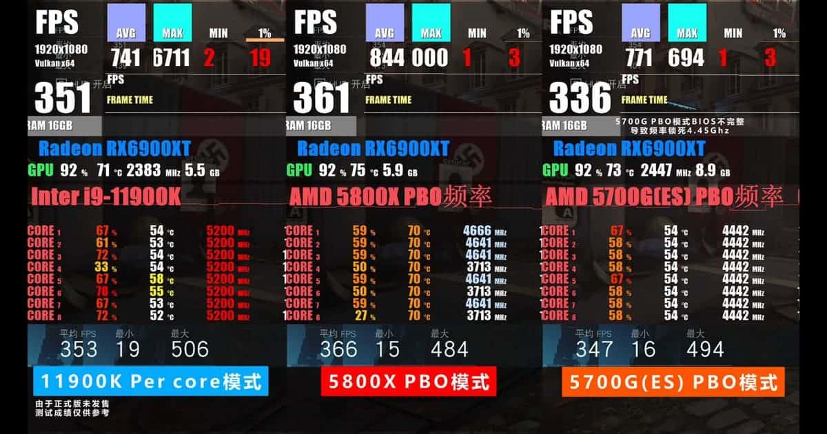 Intel Core i9 Gaming bench Wolfenstein