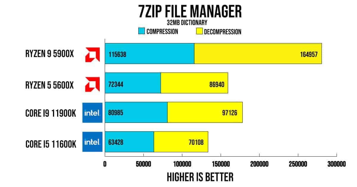 7ZIP File Manager Benchmark
