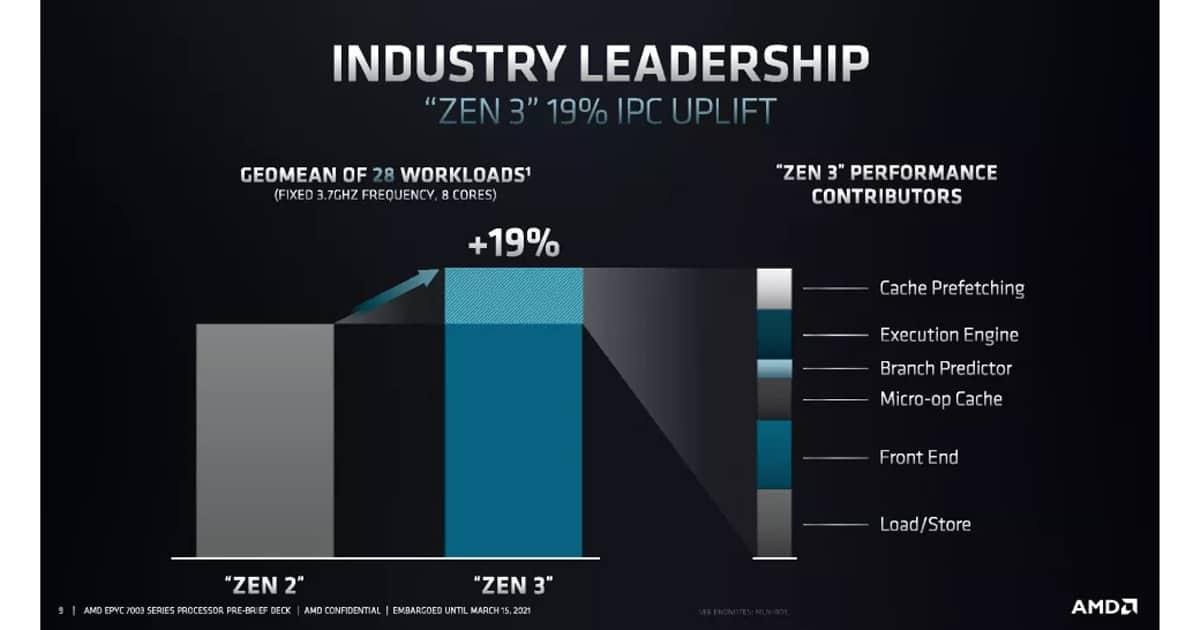 EPYC Zen 3 performance scaling