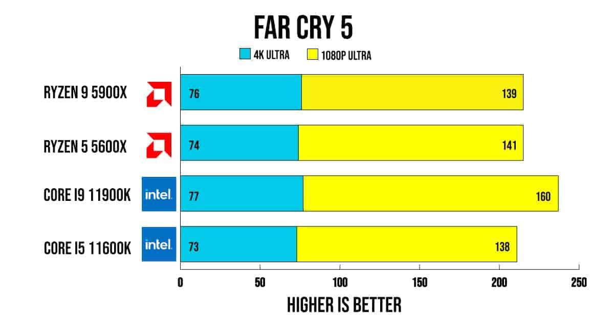 Far Cry 5 Bench