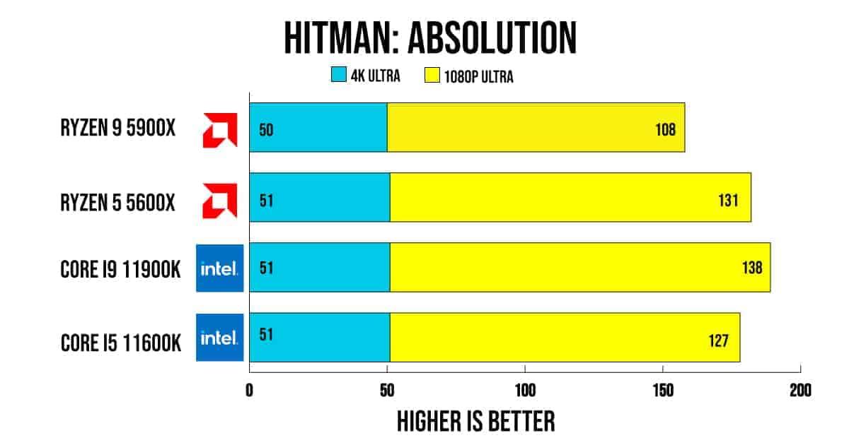 Hitman Absolution Bench