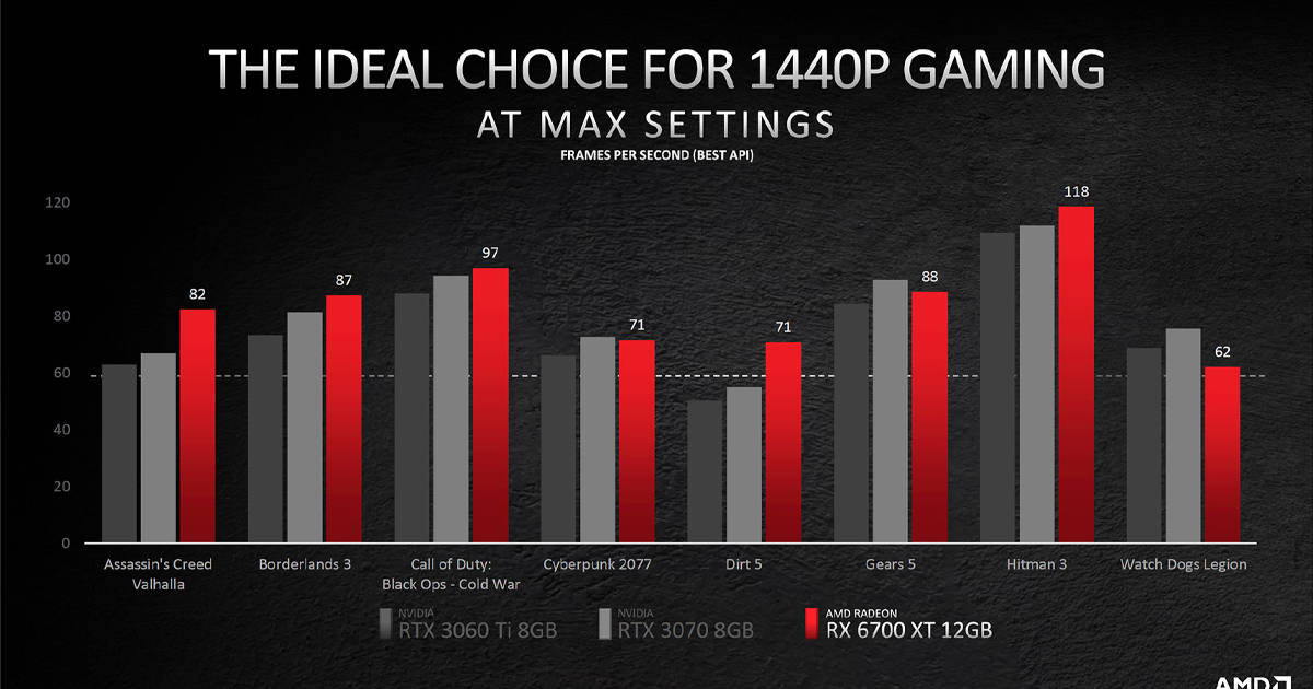 Radeon RX 6700XT performance
