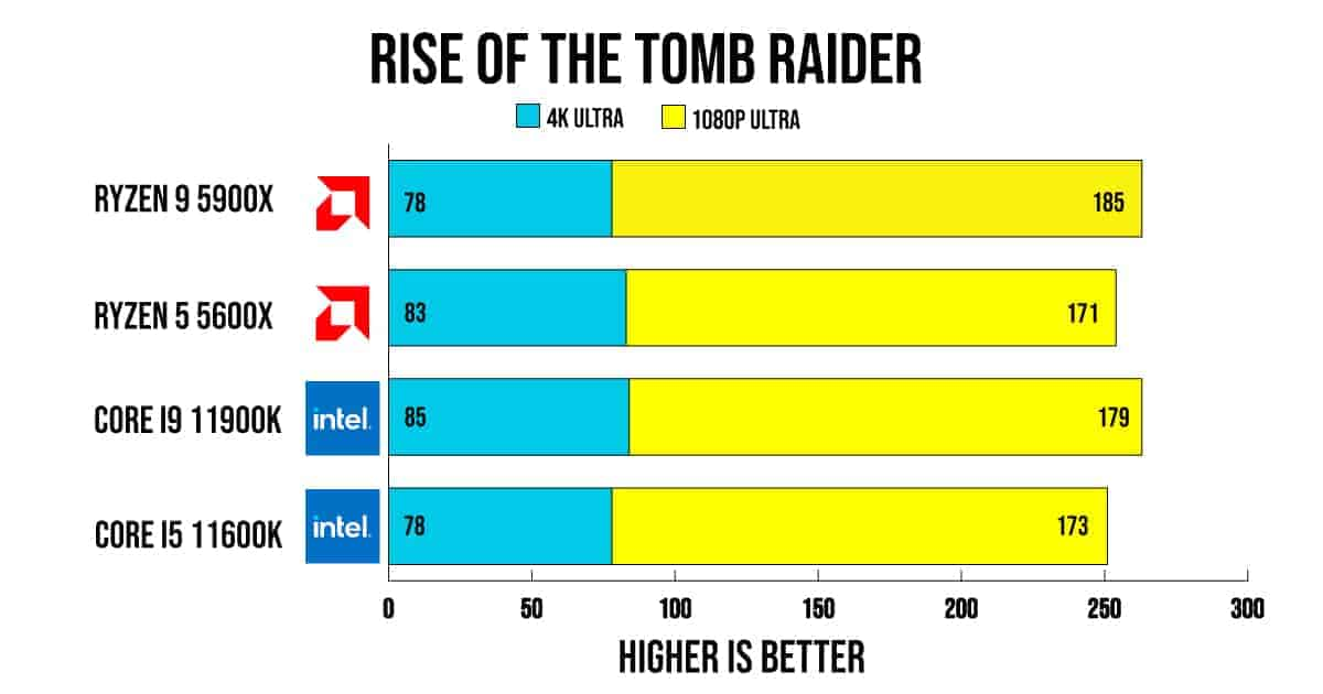 Rise of the tomb raider bench