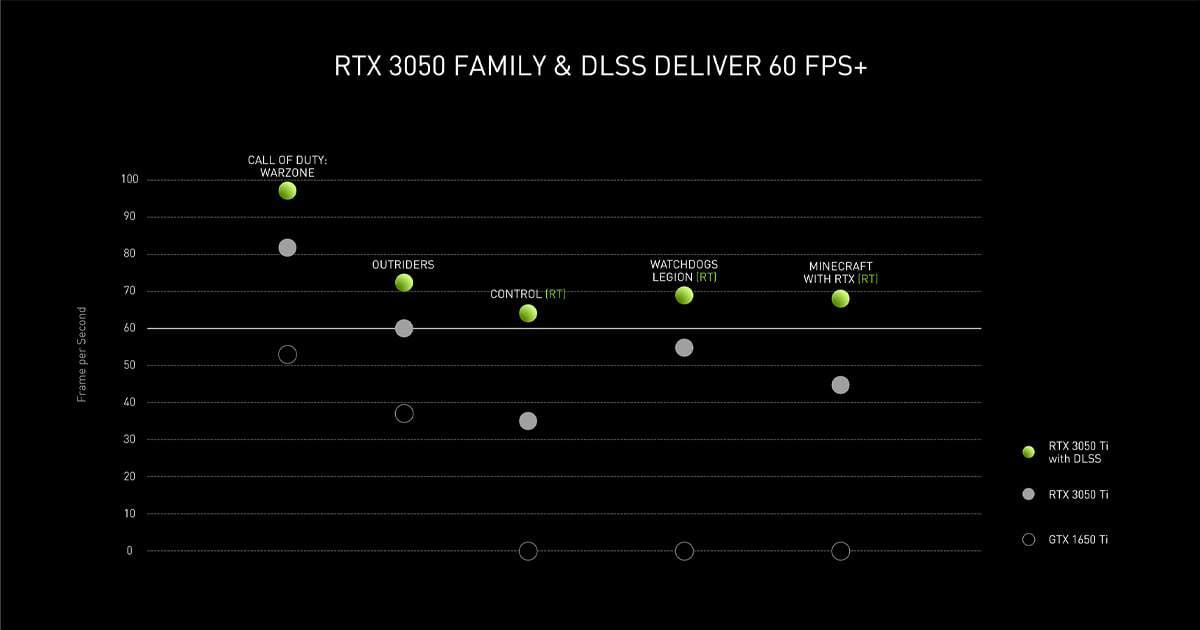RTX 3050 and RTX 3050 Ti performance scaling