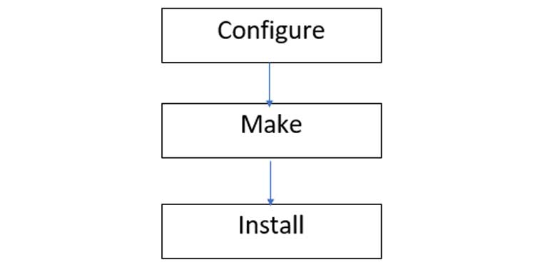 Configure Make Install