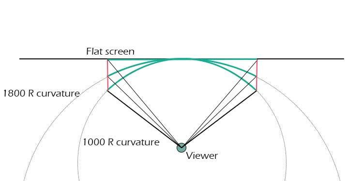 what is curvature