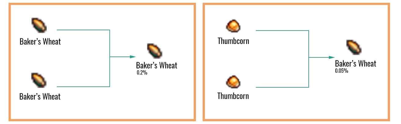 Baker's-Wheat-chart