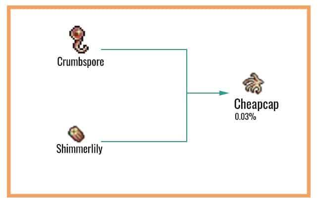 Cheapcap Chart