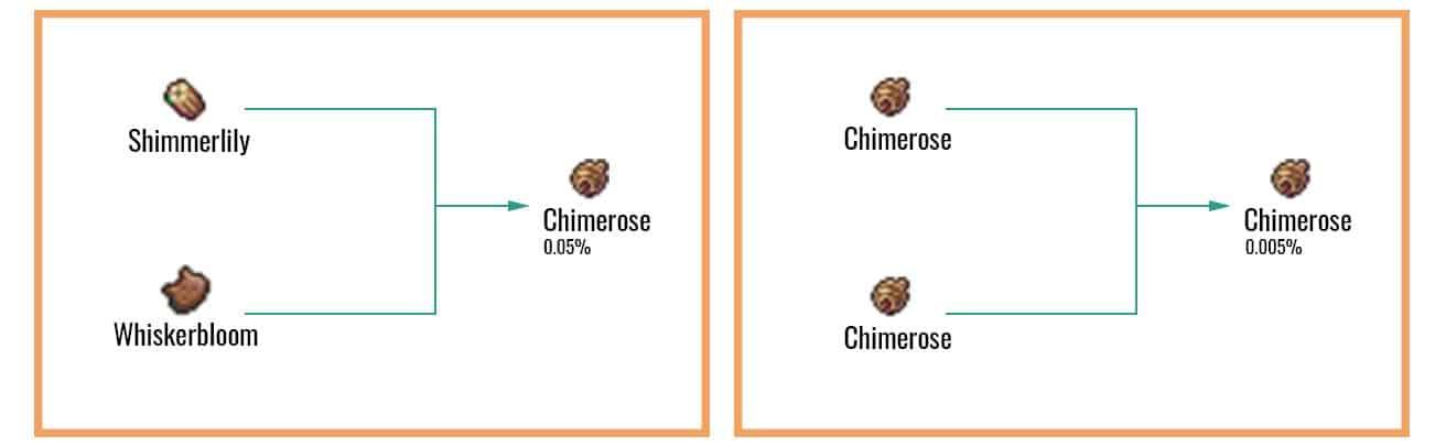 Chimerose Chart