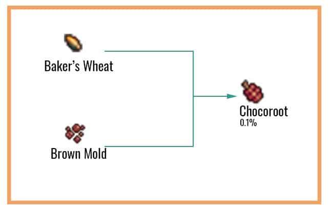 Chocoroot Chart