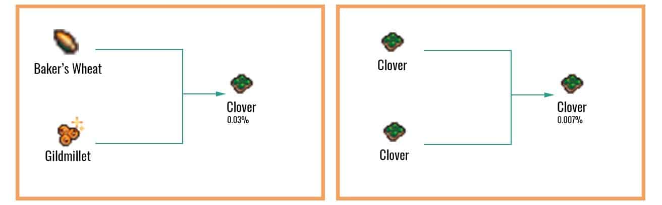 Ordinary Clover