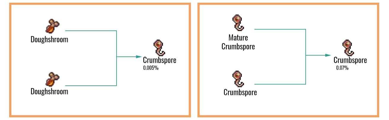 Crumbspore Chart