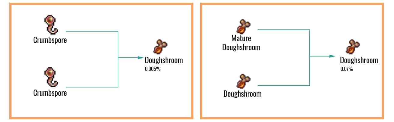 Doughshroom Chart