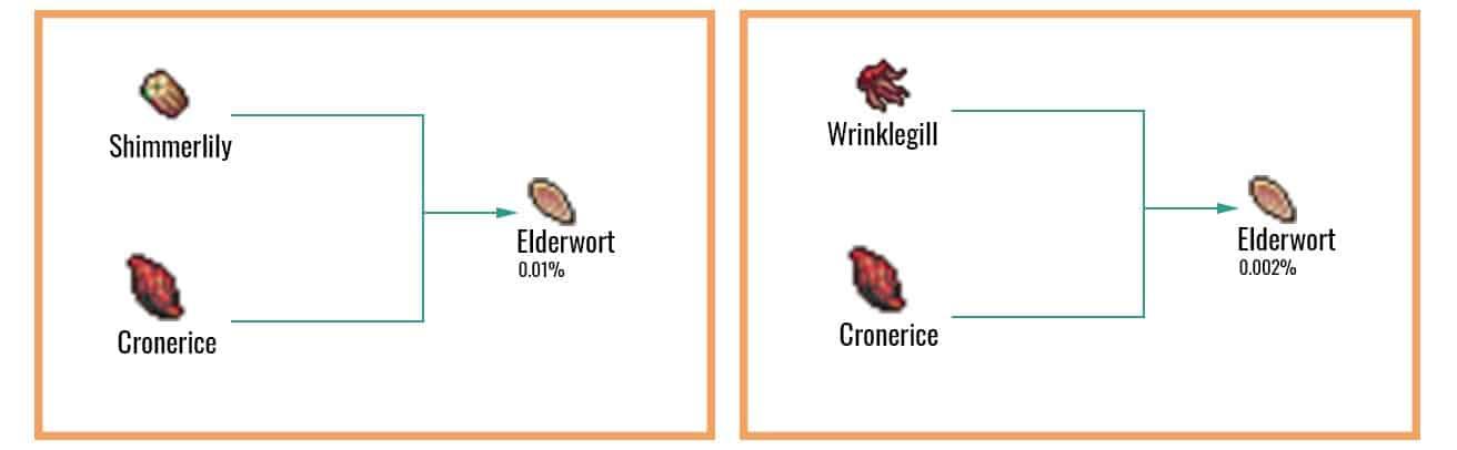 Elderwort Chart