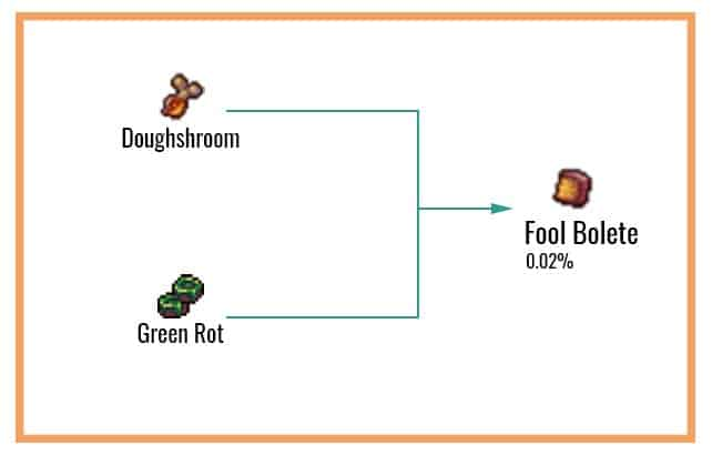 Fool Bolete Chart