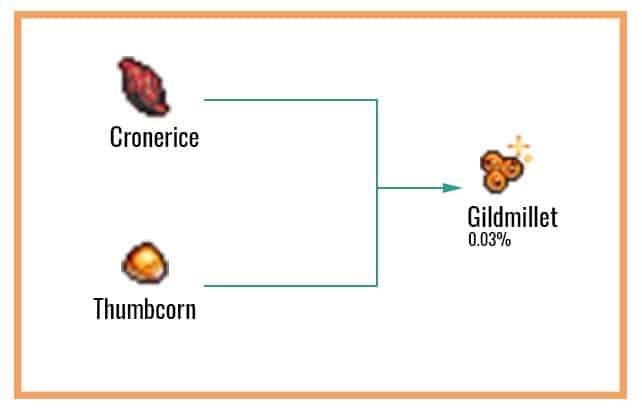 Gildmillet Chart