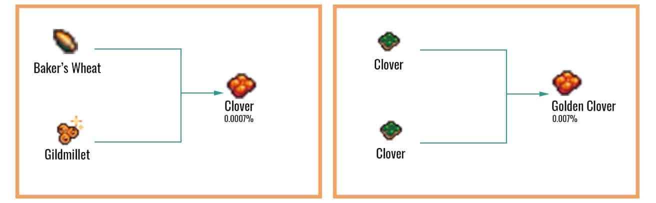 Golden Clover Chart