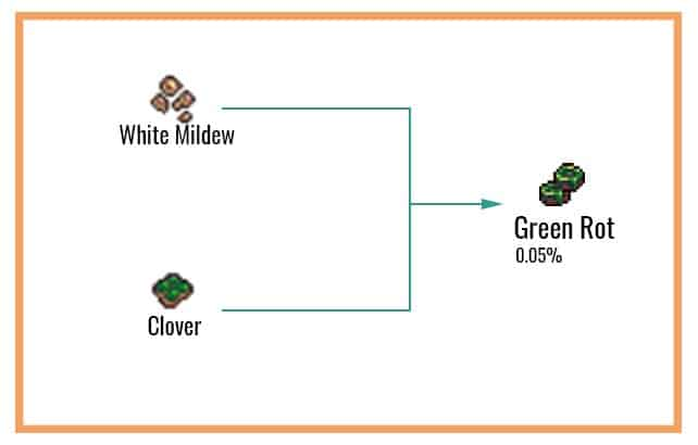 Green-Rot-Chart