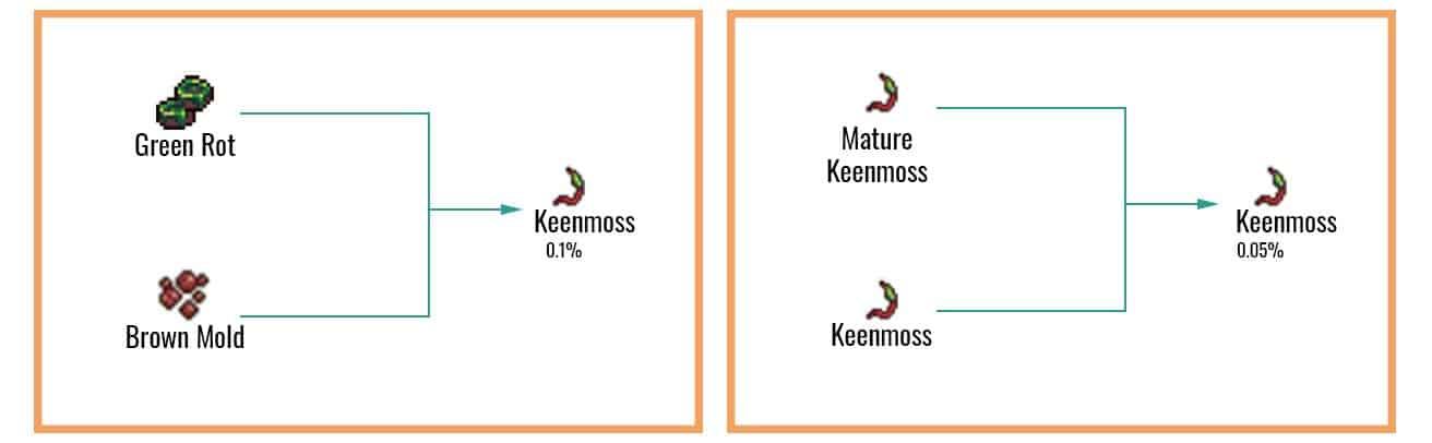 Keenmoss chart