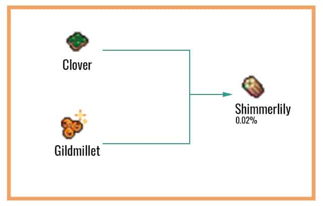 Shimmerlily chart