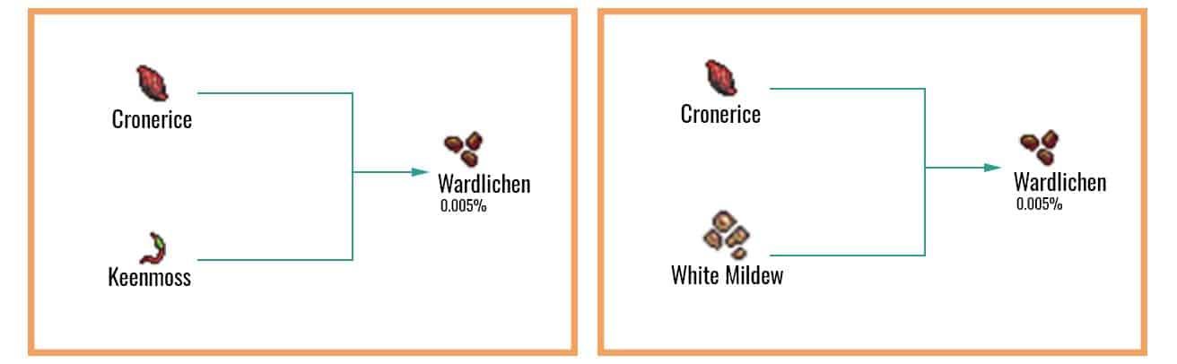 Wardlichen Chart