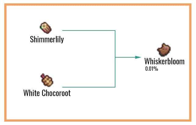 Whiskerbloom Chart